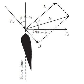 Wind Turbine Blade Design Thesis